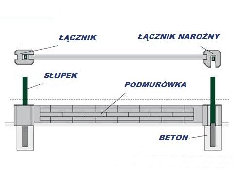 Montaż podmurówki z ogrodzeniem panelowym lub siatkowym